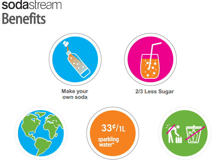Sodastream are fun, the drinks are tasty and reduces waste.